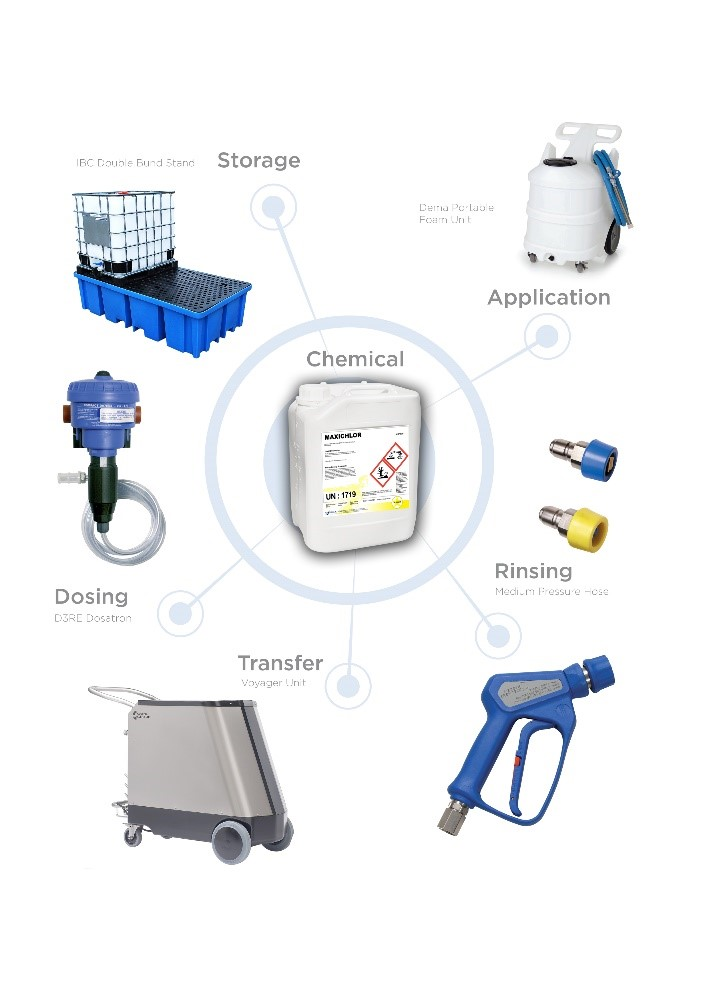 Storage Dispensing and Application Equipment
